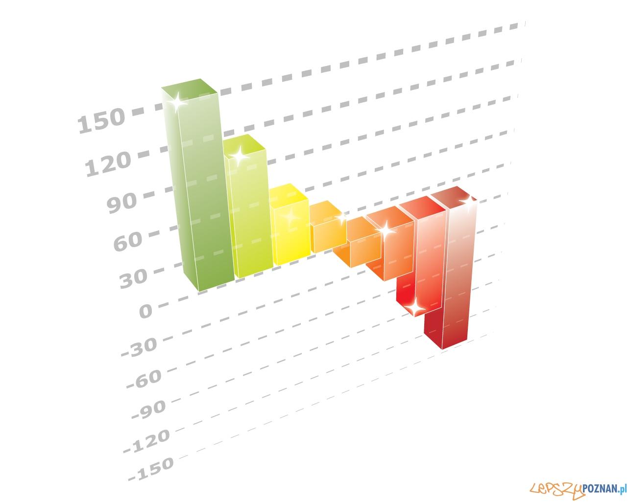 wykres  Foto: sxc