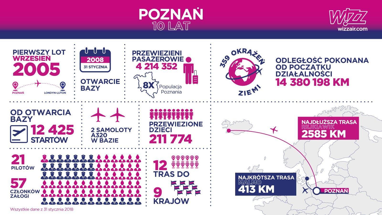 10 lat bazy Wizz Air w Poznaniu  Foto: materiały prasowe