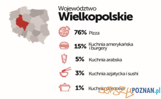 PizzaPortal.pl - wojewodztwo wielkopolskie  Foto: